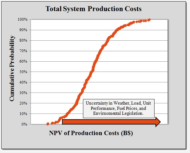 totalProductionCosts